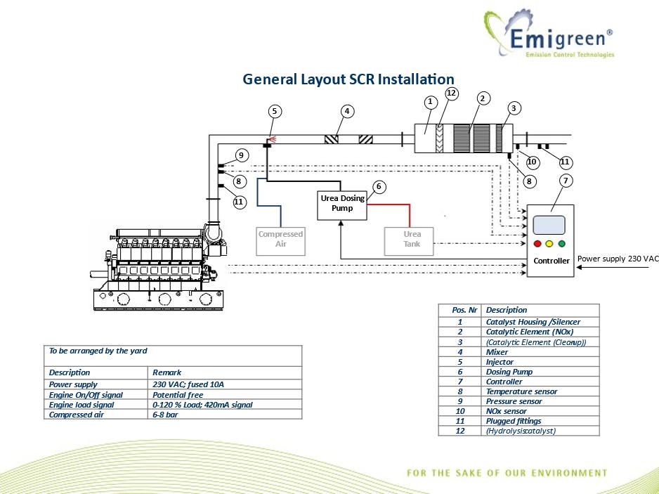 General layout scr installation